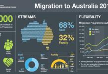 Migration to Australia-OZIP
