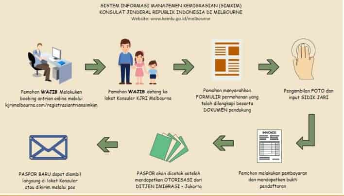 Registrasi on-line untuk Pembuatan Paspor RI dengan SIMKIM